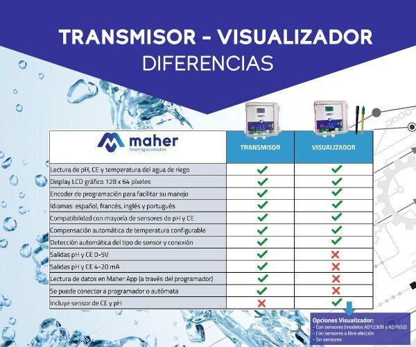 diferencias-transmisor-y-visualizador