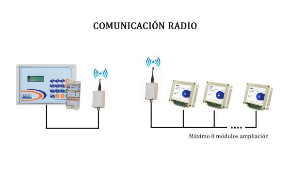 comunicacion-sensores-radio