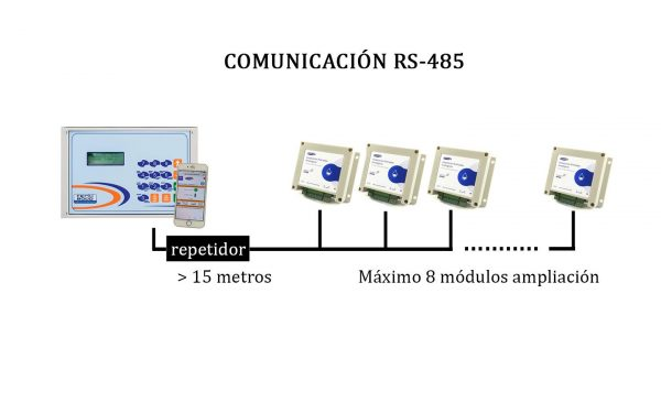 comunicacion-sensores-RS485