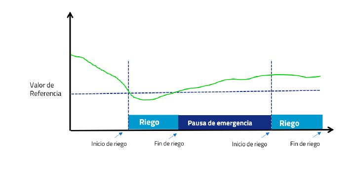 pausa-de-emergencia-riegos-por-Entrada analogica