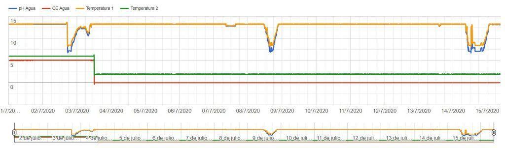 graficas de sensores maher app