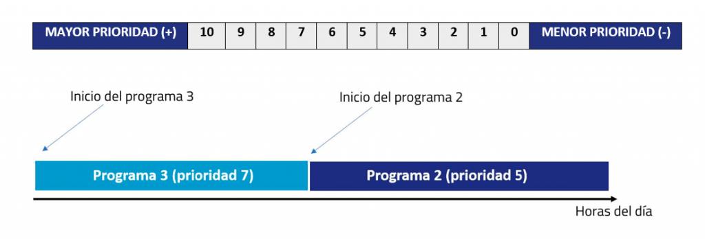 prioridad-programas-de-riego