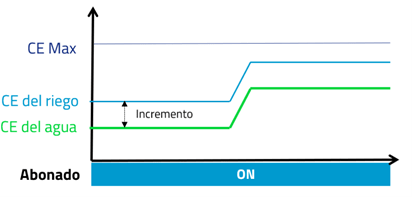grafica fertilizacion autoamtica
